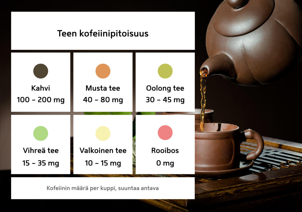 Teen kofeiinipitoisuus taulukko
